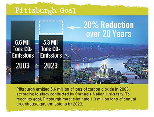 Pittsburgh Emissions Chart