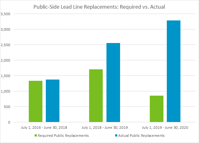 Required vs Actual Lead Graph