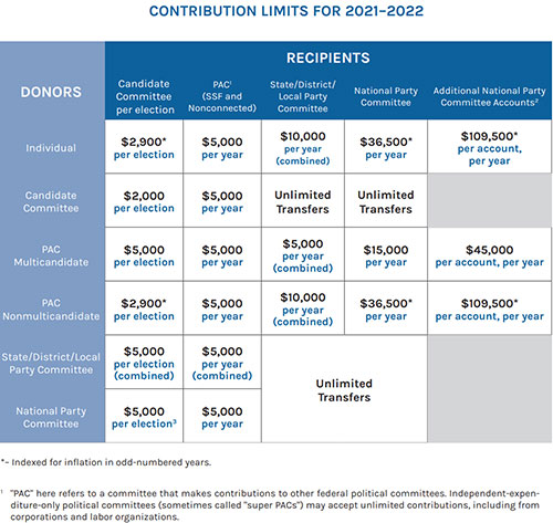 Contribution limits for 221-22 table.
