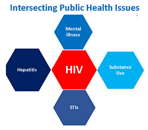 Intersecting Health Issues Graphic