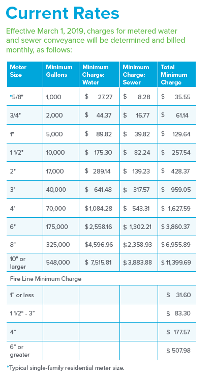 PWSA Current Rate Table Effective March 1, 2019