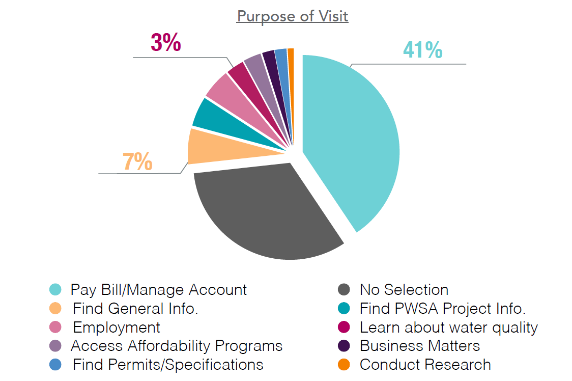 Pie chart illustrating the reasons people visit pgh2o.com.