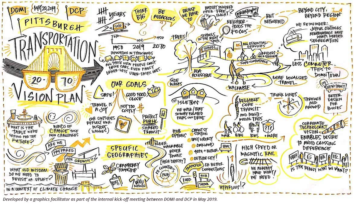 City of Pittsburgh 2070 Transportation Vision Plan graphic